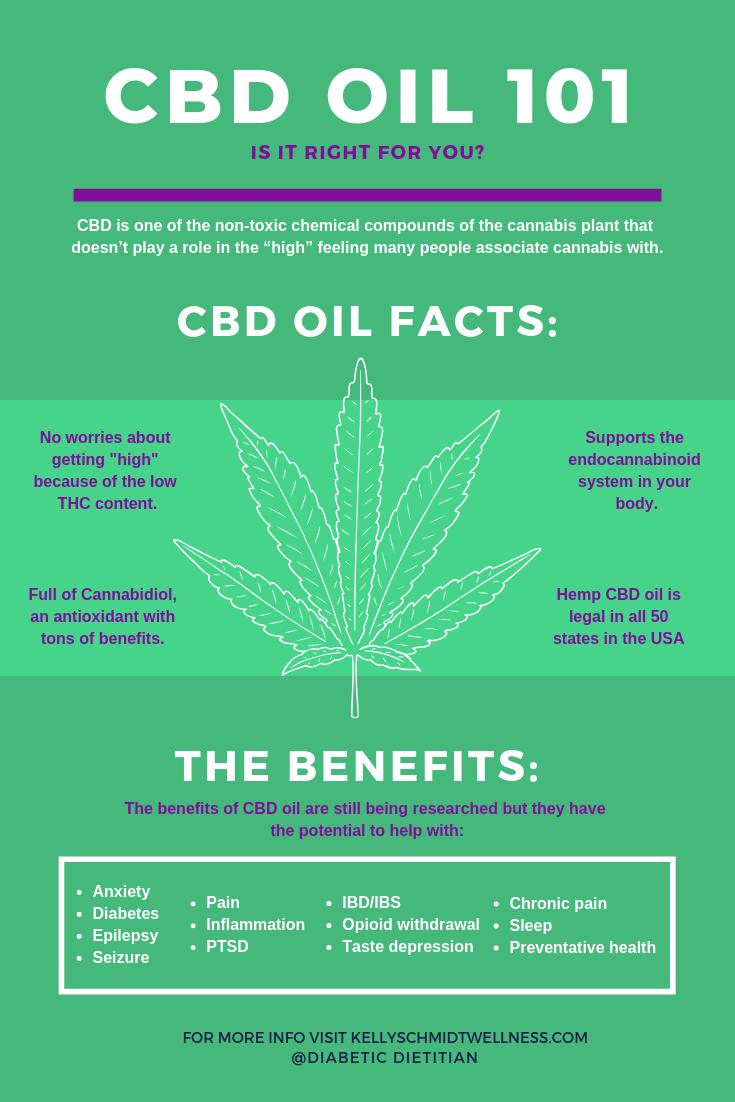 CBD OIL - Is it right for you_ - Kelly Schmidt RDN - #CBDoil #hempoil #hempCBDoil #dietitian #CBDoilbasics #CBDoil101 #CBDoilfacts